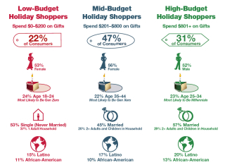 2018_Issue3_Fig1_Holiday Shopper Archetypes by Budget